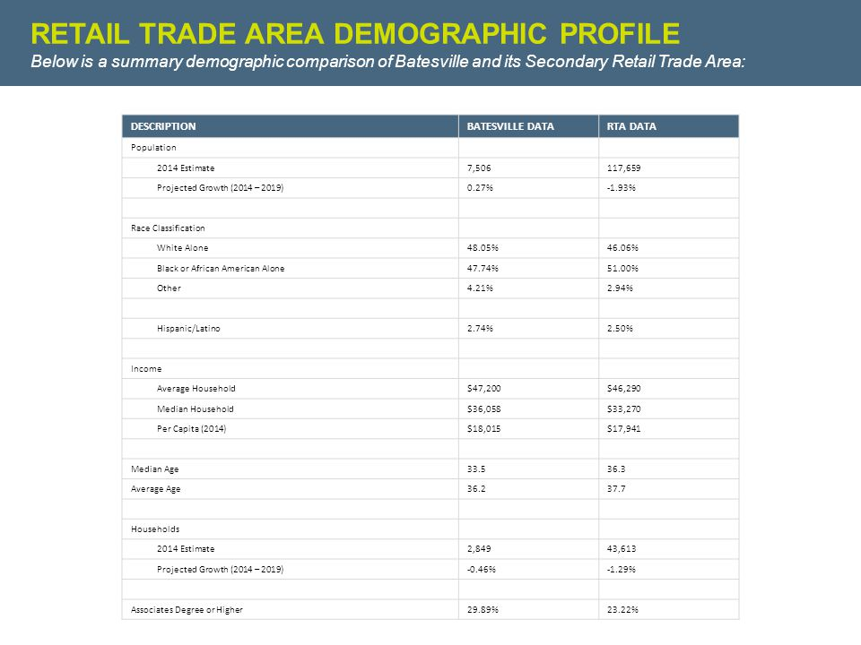 RETAIL TRADE AREA DEMOGRAPHIC PROFILE Below is a summary demographic comparison of Batesville and its Secondary Retail Trade Area: DESCRIPTIONBATESVILLE DATARTA DATA Population 2014 Estimate7,506117,659 Projected Growth (2014 – 2019)0.27%-1.93% Race Classification White Alone48.05%46.06% Black or African American Alone47.74%51.00% Other4.21%2.94% Hispanic/Latino2.74%2.50% Income Average Household$47,200$46,290 Median Household$36,058$33,270 Per Capita (2014)$18,015$17,941 Median Age33.536.3 Average Age36.237.7 Households 2014 Estimate2,84943,613 Projected Growth (2014 – 2019)-0.46%-1.29% Associates Degree or Higher29.89%23.22%