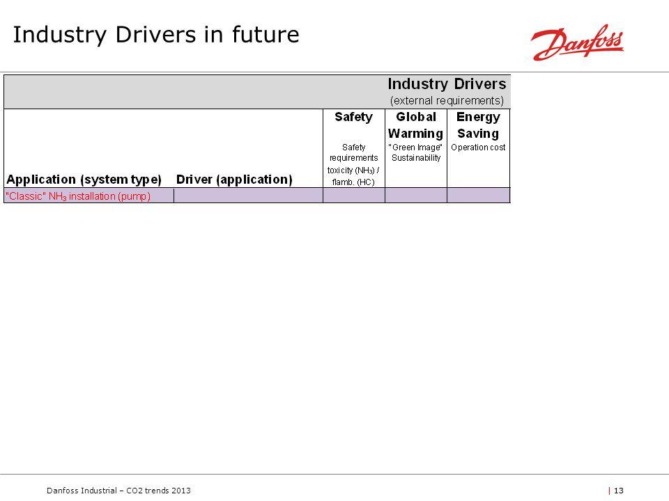 Danfoss Industrial – CO2 trends 2013| 13 Industry Drivers in future