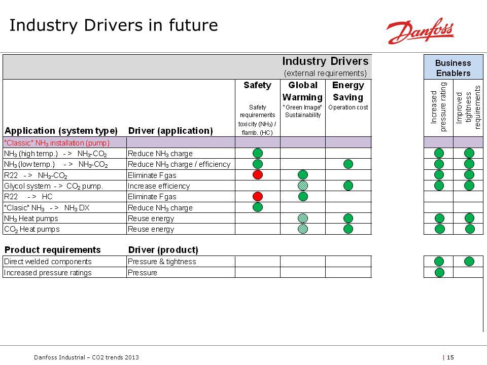 Danfoss Industrial – CO2 trends 2013| 15 Industry Drivers in future