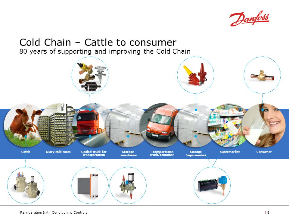 Refrigeration & Air Conditioning Controls| 6 Cold Chain – Cattle to consumer 80 years of supporting and improving the Cold Chain Diary cold roomStorage warehouse Transportation truck/container Cattle Cooled truck for transportation ConsumerSupermarketStorage Supermarket