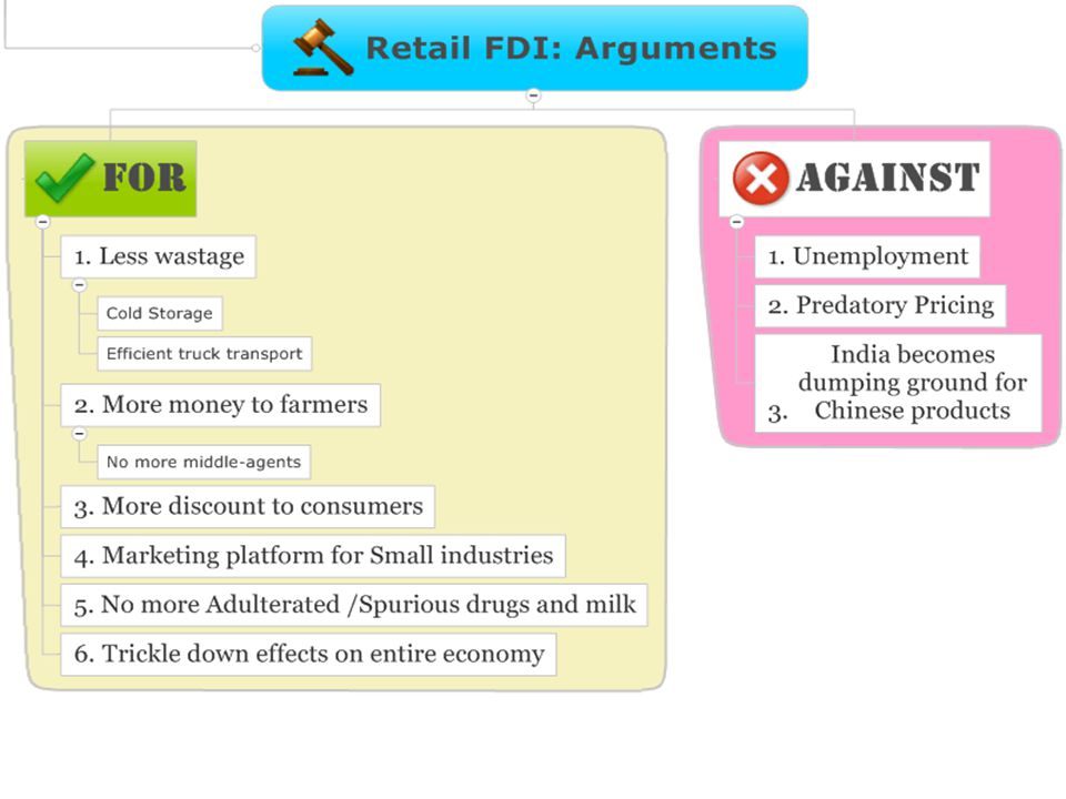 Impact of FDI : Different points of view