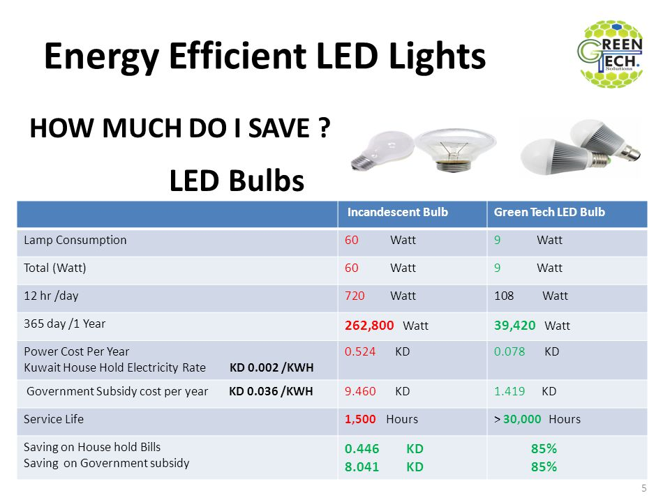 Energy Efficient LED Lights Incandescent BulbGreen Tech LED Bulb Lamp Consumption60 Watt9 Watt Total (Watt)60 Watt9 Watt 12 hr /day720 Watt108 Watt 365 day /1 Year 262,800 Watt 39,420 Watt Power Cost Per Year Kuwait House Hold Electricity Rate KD 0.002 /KWH 0.524 KD0.078 KD Government Subsidy cost per year KD 0.036 /KWH9.460 KD1.419 KD Service Life1,500 Hours> 30,000 Hours Saving on House hold Bills Saving on Government subsidy 0.446 KD 8.041 KD 85% 5 HOW MUCH DO I SAVE .