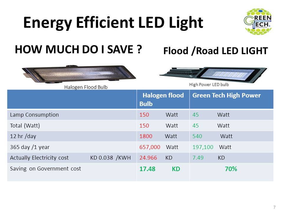 Energy Efficient LED Light Halogen flood Bulb Green Tech High Power Lamp Consumption150 Watt45 Watt Total (Watt)150 Watt45 Watt 12 hr /day1800 Watt540 Watt 365 day /1 year657,000 Watt197,100 Watt Actually Electricity cost KD 0.038 /KWH24.966 KD7.49 KD Saving on Government cost 17.48 KD 70% 7 HOW MUCH DO I SAVE .