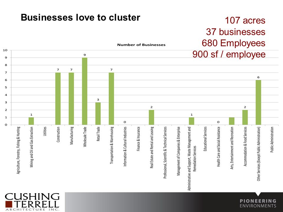 Businesses love to cluster 107 acres 37 businesses 680 Employees 900 sf / employee