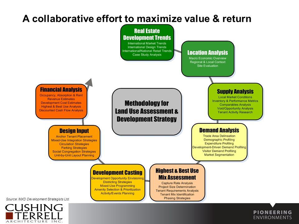 A collaborative effort to maximize value & return Source: MXD Development Strategists Ltd.