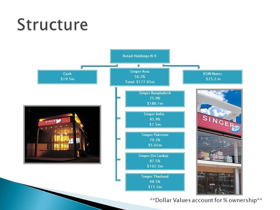 Retail Holdings N.V.