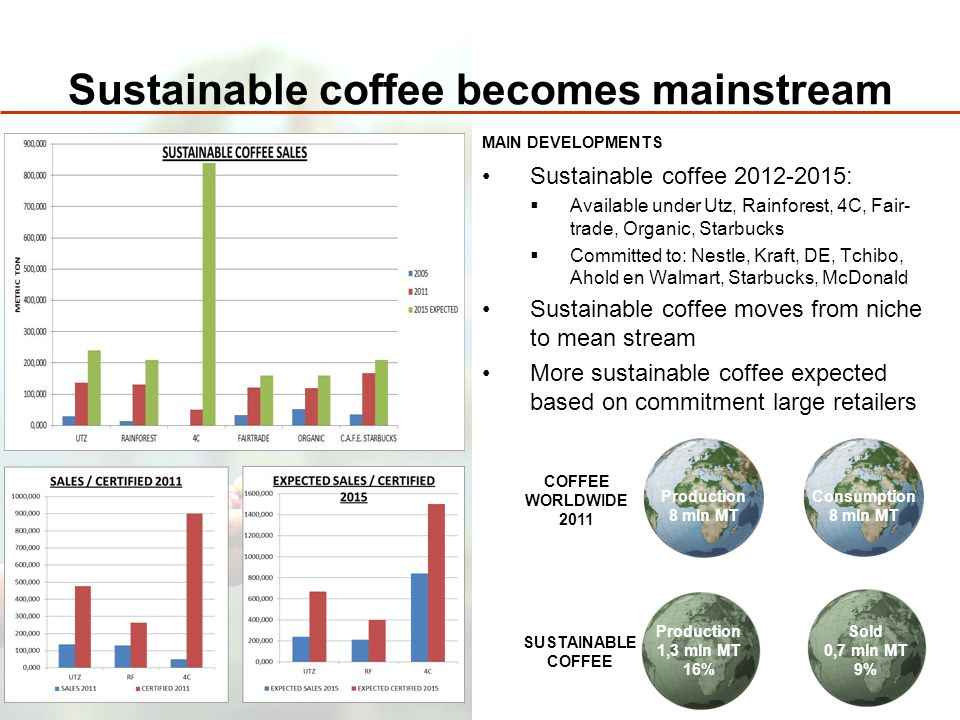 Sustainable coffee becomes mainstream Sustainable coffee 2012-2015:  Available under Utz, Rainforest, 4C, Fair- trade, Organic, Starbucks  Committed to: Nestle, Kraft, DE, Tchibo, Ahold en Walmart, Starbucks, McDonald Sustainable coffee moves from niche to mean stream More sustainable coffee expected based on commitment large retailers COFFEE WORLDWIDE 2011 SUSTAINABLE COFFEE Production 8 mln MT Consumption 8 mln MT Production 1,3 mln MT 16% Sold 0,7 mln MT 9% MAIN DEVELOPMENTS