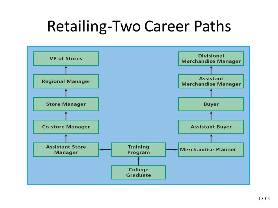 Retailing-Two Career Paths LO 3