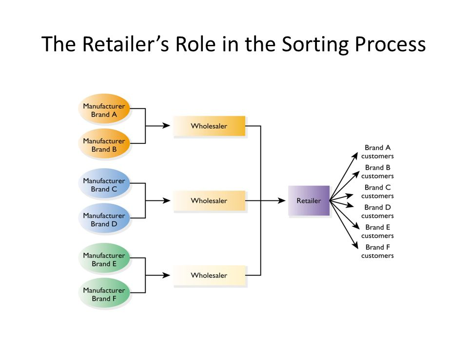 The Retailer's Role in the Sorting Process