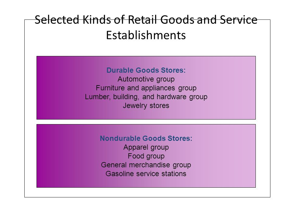Selected Kinds of Retail Goods and Service Establishments Durable Goods Stores: Automotive group Furniture and appliances group Lumber, building, and