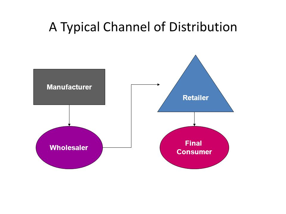 A Typical Channel of Distribution Manufacturer Wholesaler Final Consumer Retailer