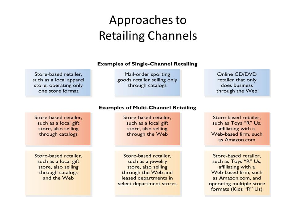 Approaches to Retailing Channels