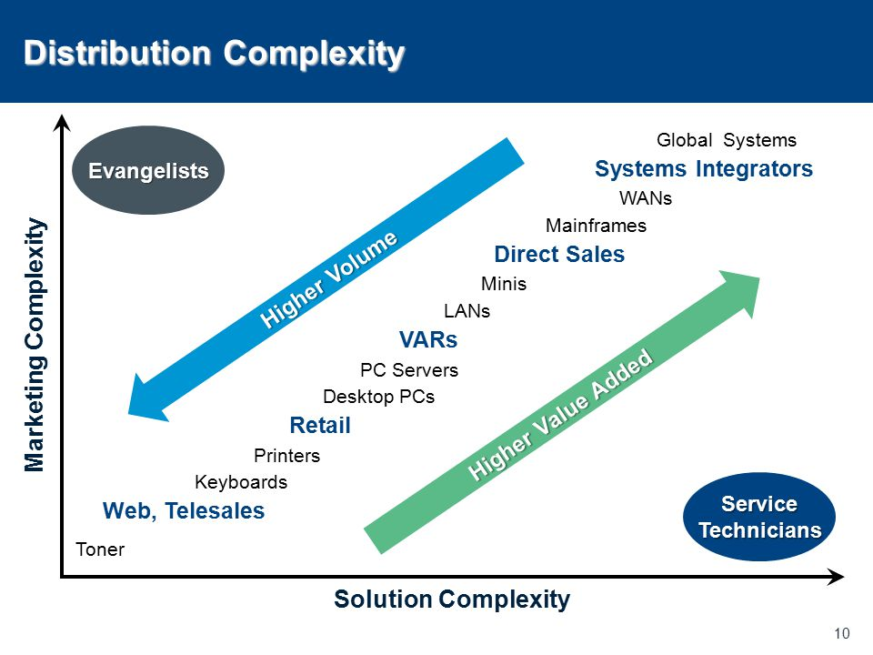 Distribution Complexity 10 Evangelists Service Technicians Higher Value Added Higher Volume Direct Sales VARs Retail Web, Telesales Systems Integrator