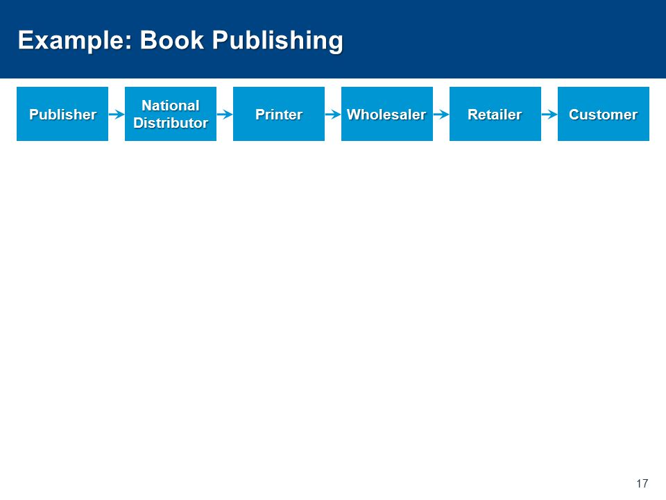 Example: Book Publishing 17 Publisher National Distributor PrinterWholesalerRetailerCustomer