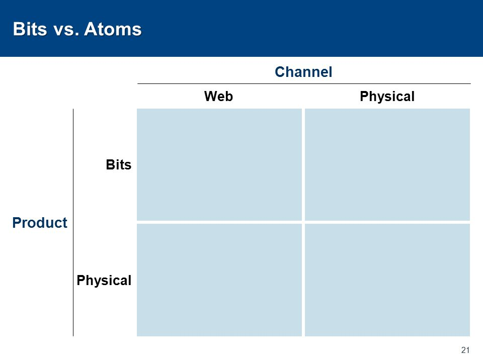 Bits vs. Atoms 21 Bits Physical Product WebPhysical Channel