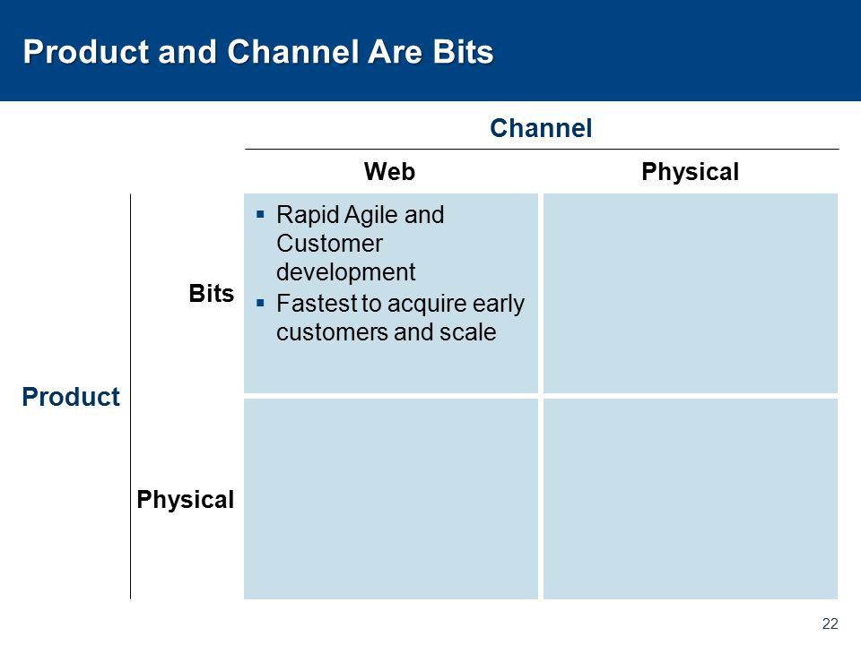 Product and Channel Are Bits 22 Bits Physical Product WebPhysical Channel  Rapid Agile and Customer development  Fastest to acquire early customers