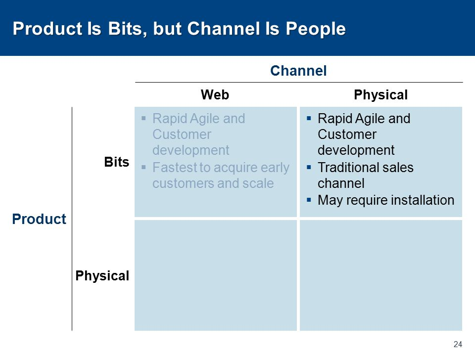 Product Is Bits, but Channel Is People 24 Bits Physical Product WebPhysical Channel  Rapid Agile and Customer development  Fastest to acquire early