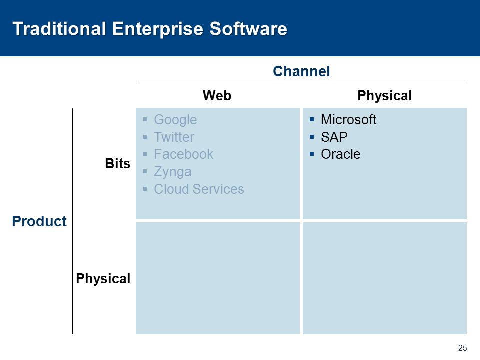 Traditional Enterprise Software 25 Bits Physical Product WebPhysical Channel  Google  Twitter  Facebook  Zynga  Cloud Services  Microsoft  SAP