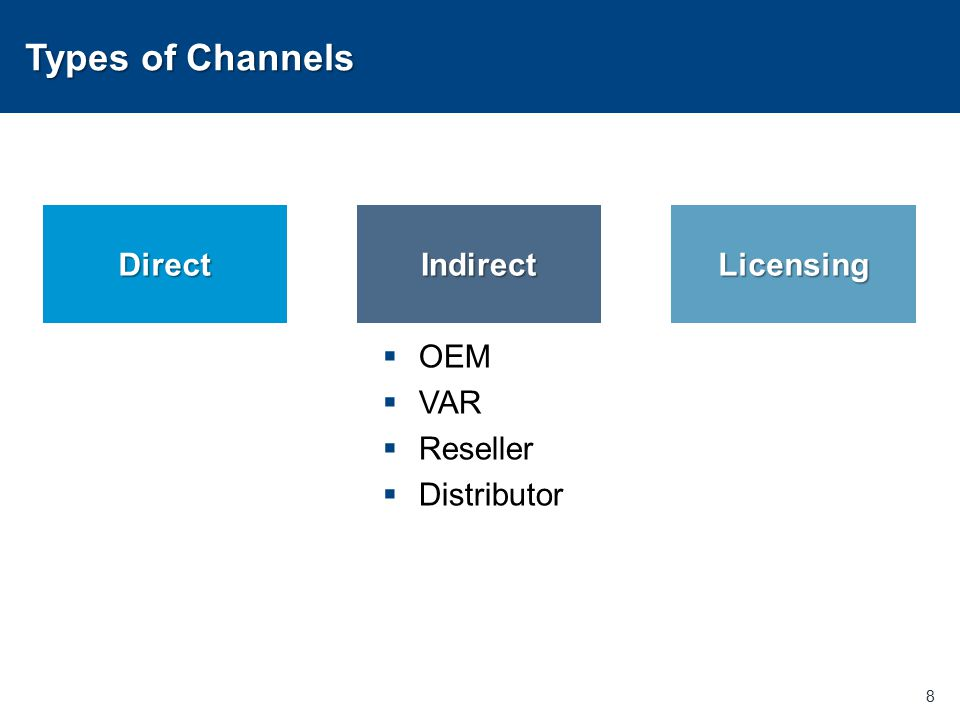 Types of Channels  OEM  VAR  Reseller  Distributor 8 DirectIndirectLicensing
