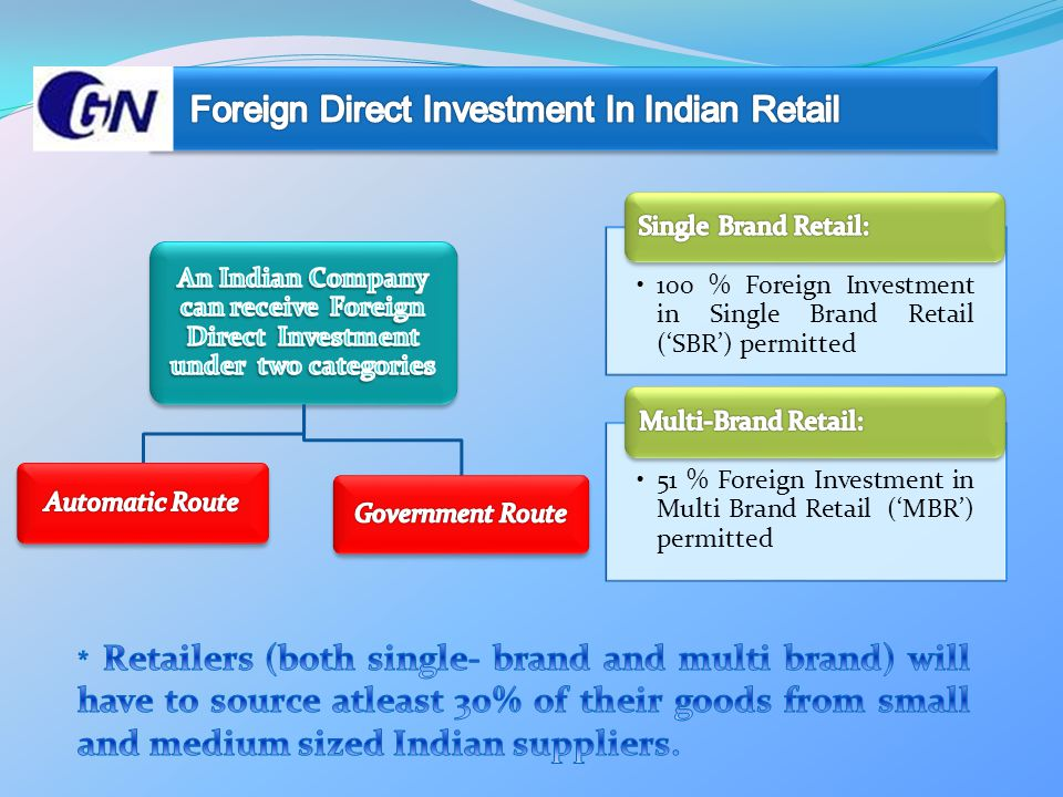 100 % Foreign Investment in Single Brand Retail ('SBR') permitted 51 % Foreign Investment in Multi Brand Retail ('MBR') permitted