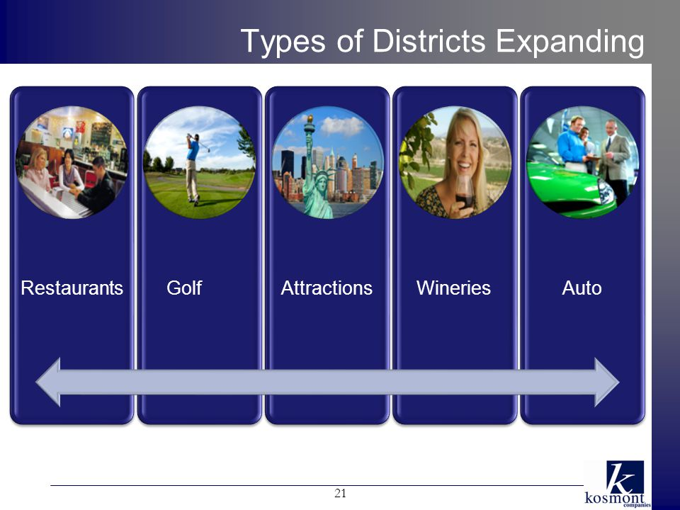 Types of Districts Expanding RestaurantsGolfAttractionsWineriesAuto 21