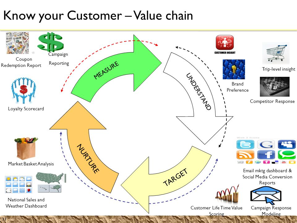 11 Know your Customer – Value chain Brand Preference Trip-level insight Competitor Response UNDERSTAND Market Basket Analysis NURTURE National Sales and Weather Dashboard Email mktg dashboard & Social Media Conversion Reports TARGET Customer Life Time Value Scoring Campaign Response Modeling Coupon Redemption Report Loyalty Scorecard MEASURE Campaign Reporting
