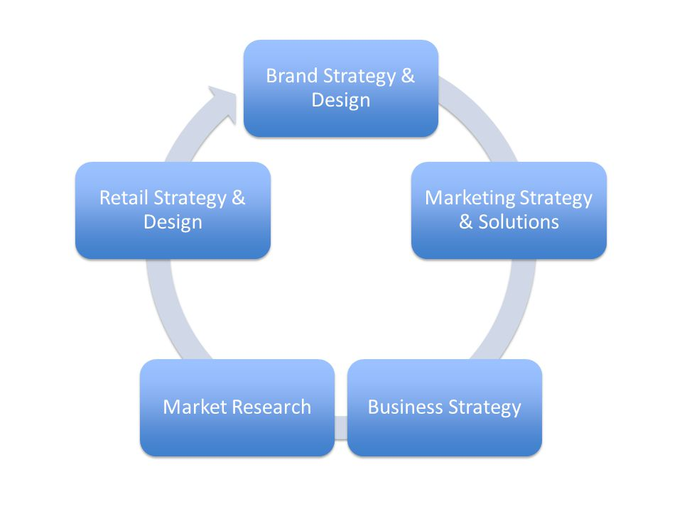 Brand Strategy & Design Marketing Strategy & Solutions Business StrategyMarket Research Retail Strategy & Design
