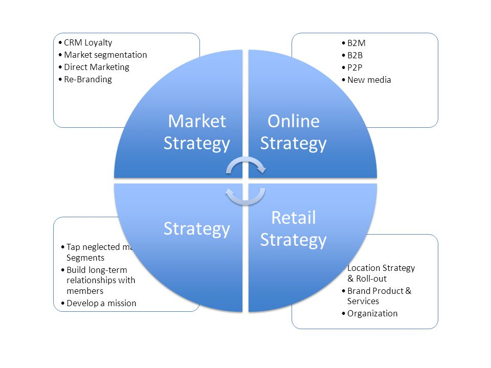 Location Strategy & Roll-out Brand Product & Services Organization Tap neglected market Segments Build long-term relationships with members Develop a mission B2M B2B P2P New media CRM Loyalty Market segmentation Direct Marketing Re-Branding Market Strategy Online Strategy Retail Strategy Strategy