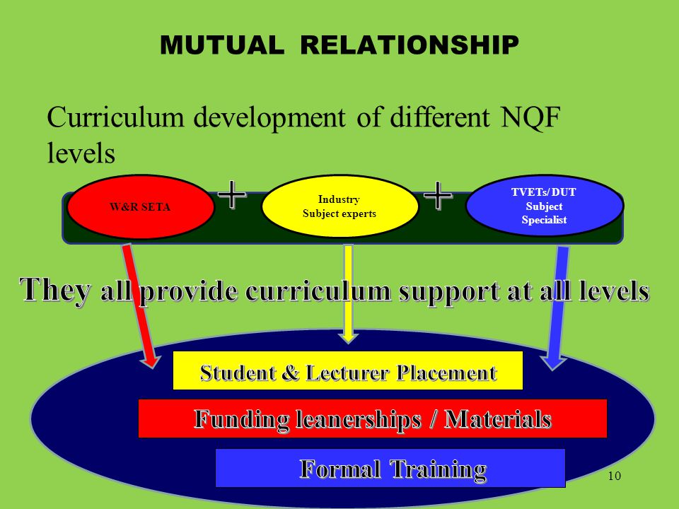 MUTUAL RELATIONSHIP Curriculum development of different NQF levels Industry Subject experts W&R SETA TVETs/ DUT Subject Specialist 10