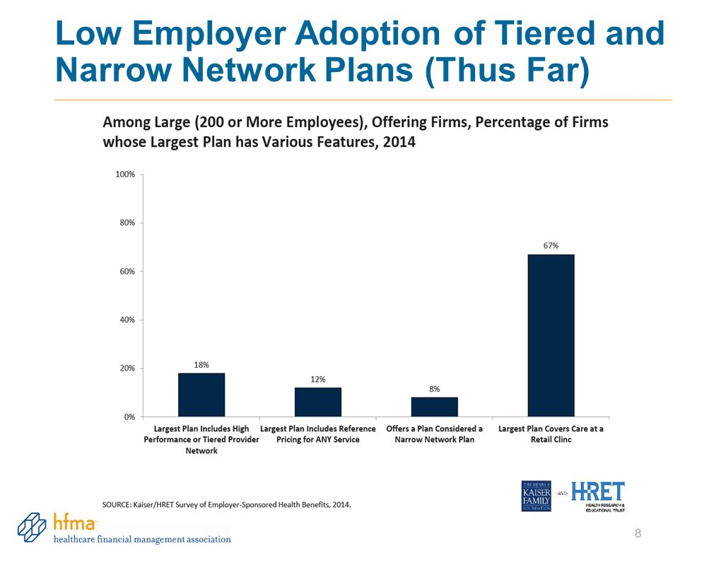 8 Low Employer Adoption of Tiered and Narrow Network Plans (Thus Far)