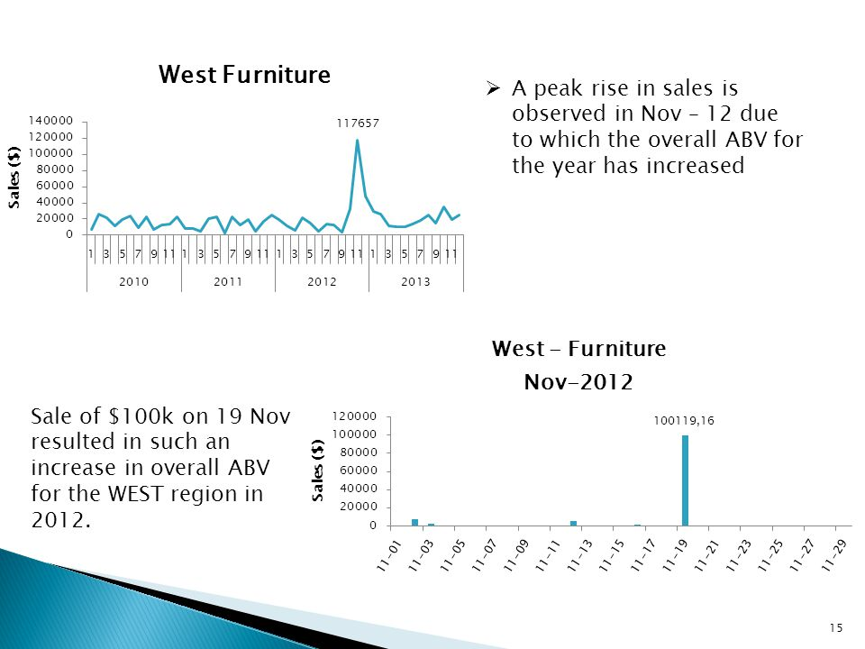  A peak rise in sales is observed in Nov – 12 due to which the overall ABV for the year has increased Sale of $100k on 19 Nov resulted in such an increase in overall ABV for the WEST region in 2012.
