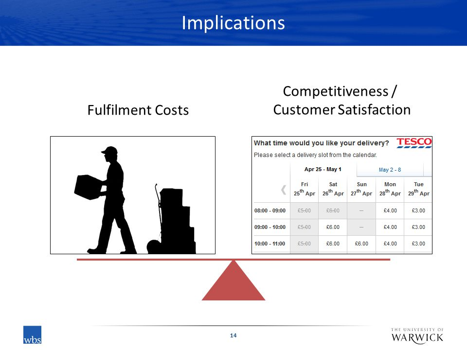Implications 14 Fulfilment Costs Competitiveness / Customer Satisfaction
