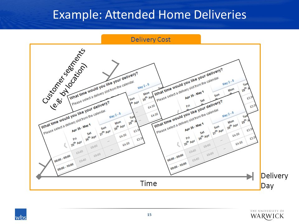 Example: Attended Home Deliveries 15 Time Customer segments (e.g. by location) Delivery Cost Delivery Day