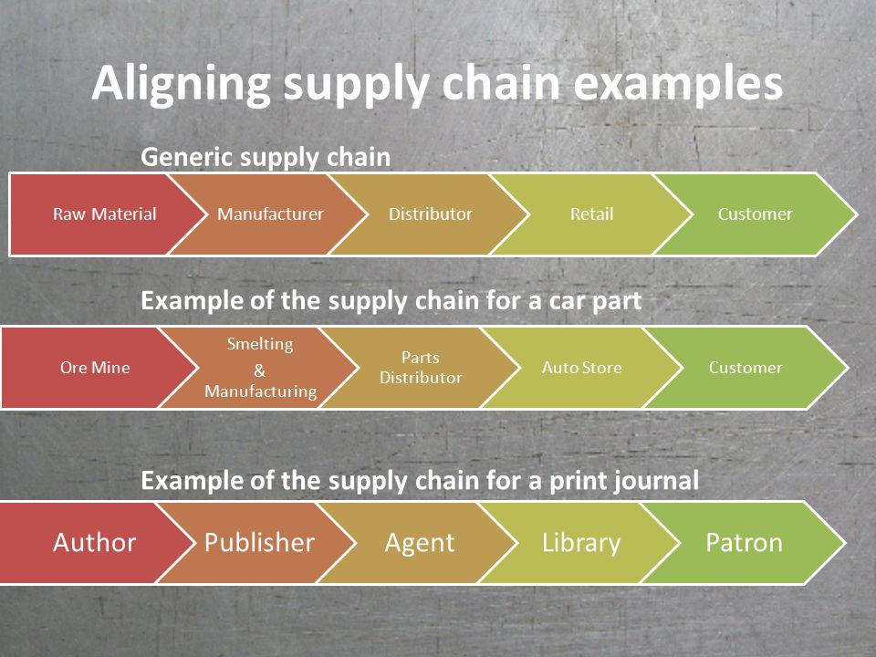 Aligning supply chain examples Ore Mine Smelting & Manufacturing Parts Distributor Auto StoreCustomer AuthorPublisherAgentLibraryPatron Example of the supply chain for a car part Example of the supply chain for a print journal Raw MaterialManufacturerDistributorRetailCustomer Generic supply chain