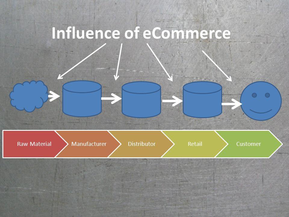 Influence of eCommerce Raw MaterialManufacturerDistributorRetailCustomer
