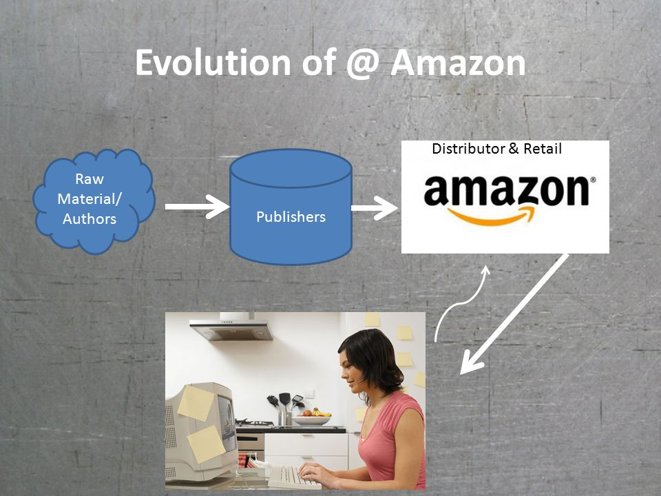 Evolution of @ Amazon Raw Material/ Authors Publishers Distributor & Retail