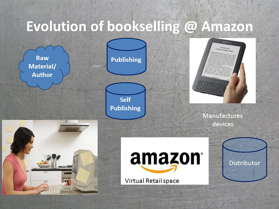 Evolution of bookselling @ Amazon Raw Material/ Author Distributor Publishing Manufactures devices Virtual Retail space Self Publishing