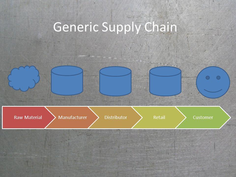 Generic Supply Chain Raw MaterialManufacturerDistributorRetailCustomer
