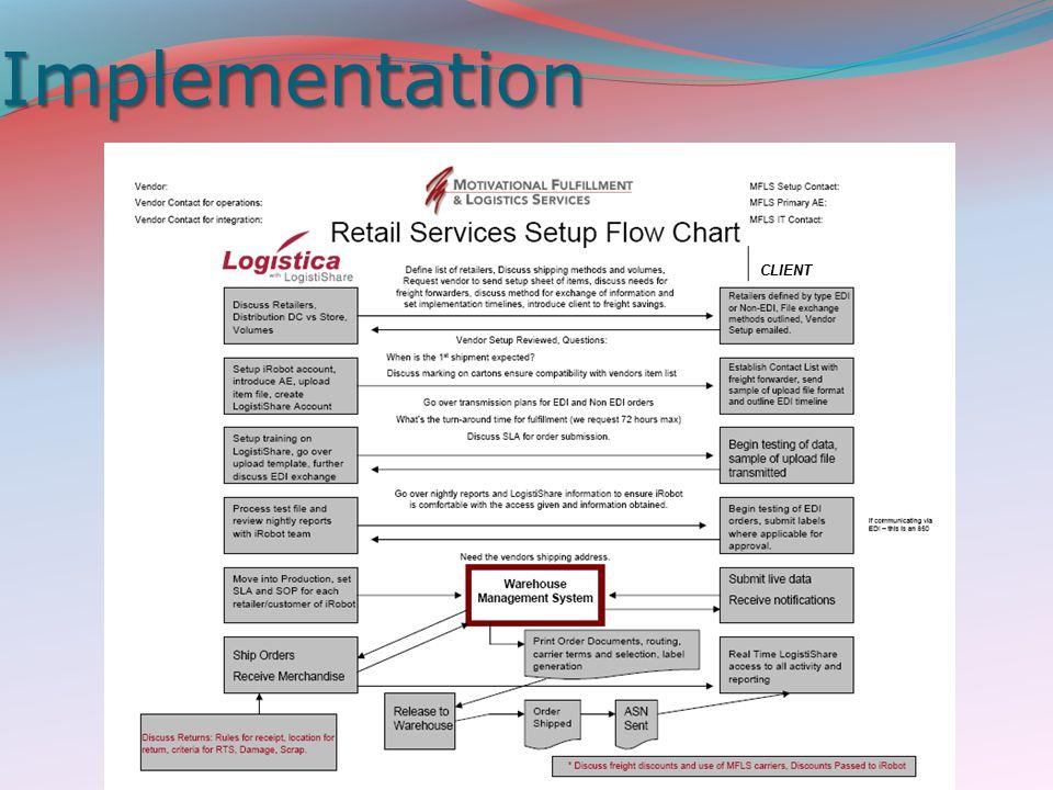 Implementation CLIENT