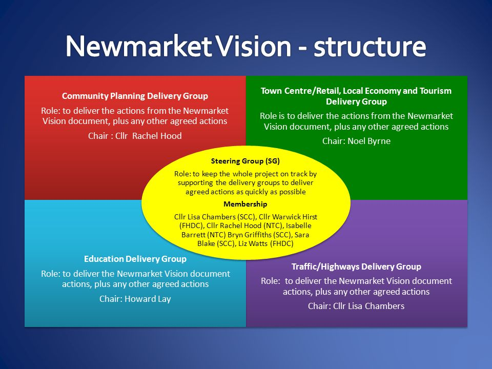 Community Planning Delivery Group Role: to deliver the actions from the Newmarket Vision document, plus any other agreed actions Chair : Cllr Rachel Hood Town Centre/Retail, Local Economy and Tourism Delivery Group Role is to deliver the actions from the Newmarket Vision document, plus any other agreed actions Chair: Noel Byrne Traffic/Highways Delivery Group Role: to deliver the Newmarket Vision document actions, plus any other agreed actions Chair: Cllr Lisa Chambers Education Delivery Group Role: to deliver the Newmarket Vision document actions, plus any other agreed actions Chair: Howard Lay Steering Group (SG) Role: to keep the whole project on track by supporting the delivery groups to deliver agreed actions as quickly as possible Membership Cllr Lisa Chambers (SCC), Cllr Warwick Hirst (FHDC), Cllr Rachel Hood (NTC), Isabelle Barrett (NTC) Bryn Griffiths (SCC), Sara Blake (SCC), Liz Watts (FHDC)