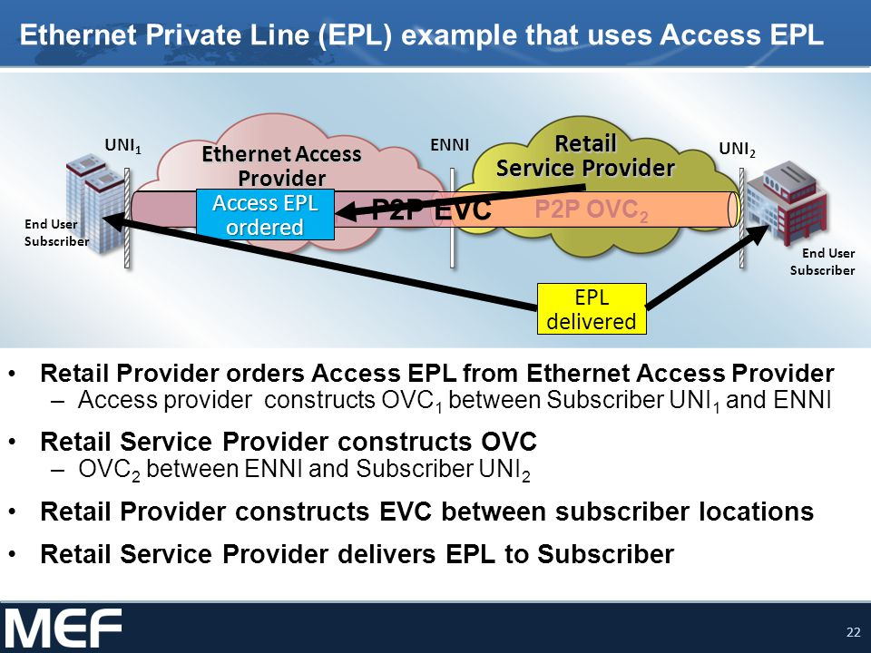 22 UNI 1 UNI 2 ENNI End User Subscriber End User Subscriber Ethernet Private Line (EPL) example that uses Access EPL Retail Provider orders Access EPL from Ethernet Access Provider –Access provider constructs OVC 1 between Subscriber UNI 1 and ENNI Retail Service Provider constructs OVC –OVC 2 between ENNI and Subscriber UNI 2 Retail Provider constructs EVC between subscriber locations Retail Service Provider delivers EPL to Subscriber Ethernet Access Provider Retail Service Provider P2P OVC 1 P2P OVC 2 P2P EVC Access EPL ordered EPL delivered