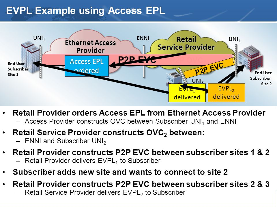 24 Subscriber Site 3 UNI 3 UNI 1 UNI 2 ENNI End User Subscriber Site 1 End User Subscriber Site 2 EVPL Example using Access EPL Retail Provider orders Access EPL from Ethernet Access Provider –Access Provider constructs OVC between Subscriber UNI 1 and ENNI Retail Service Provider constructs OVC 2 between: –ENNI and Subscriber UNI 2 Retail Provider constructs P2P EVC between subscriber sites 1 & 2 –Retail Provider delivers EVPL 1 to Subscriber Subscriber adds new site and wants to connect to site 2 Retail Provider constructs P2P EVC between subscriber sites 2 & 3 –Retail Service Provider delivers EVPL 2 to Subscriber Ethernet Access Provider Retail Service Provider P2P OVC 1 P2P OVC 2 P2P EVC Access EPL ordered EVPL 1 delivered P2P EVC EVPL 2 delivered