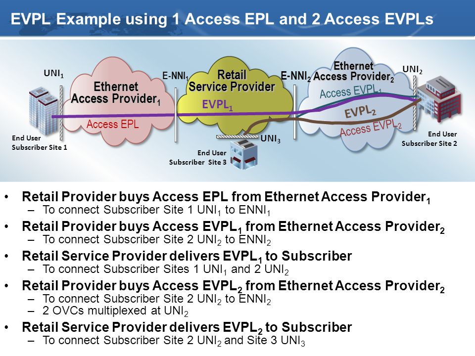 27 E-NNI 1 E-NNI 2 UNI 1 UNI 2 End User Subscriber Site 1 End User Subscriber Site 2 EVPL Example using 1 Access EPL and 2 Access EVPLs Retail Provider buys Access EPL from Ethernet Access Provider 1 –To connect Subscriber Site 1 UNI 1 to ENNI 1 Retail Provider buys Access EVPL 1 from Ethernet Access Provider 2 –To connect Subscriber Site 2 UNI 2 to ENNI 2 Retail Service Provider delivers EVPL 1 to Subscriber –To connect Subscriber Sites 1 UNI 1 and 2 UNI 2 Retail Provider buys Access EVPL 2 from Ethernet Access Provider 2 –To connect Subscriber Site 2 UNI 2 to ENNI 2 –2 OVCs multiplexed at UNI 2 Retail Service Provider delivers EVPL 2 to Subscriber –To connect Subscriber Site 2 UNI 2 and Site 3 UNI 3 Ethernet Access Provider 1 Retail Service Provider Access EPLEthernet Access Provider 2 EVPL 1 Access EVPL 1 Access EVPL 2 EVPL 2 UNI 3 End User Subscriber Site 3