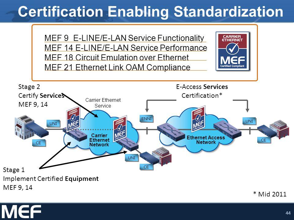 44 UNI CE ENNI Ethernet Access Network E-Access Services Certification* UNI Carrier Ethernet Service CE UNI CE Carrier Ethernet Network Certification