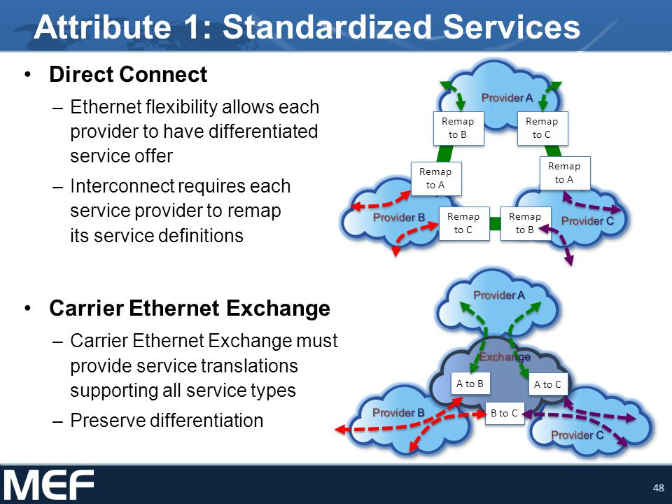 48 Attribute 1: Standardized Services Direct Connect –Ethernet flexibility allows each provider to have differentiated service offer –Interconnect requires each service provider to remap its service definitions Carrier Ethernet Exchange –Carrier Ethernet Exchange must provide service translations supporting all service types –Preserve differentiation Remap to C Remap to B Remap to A Remap to C Remap to A Remap to B A to B B to C A to C