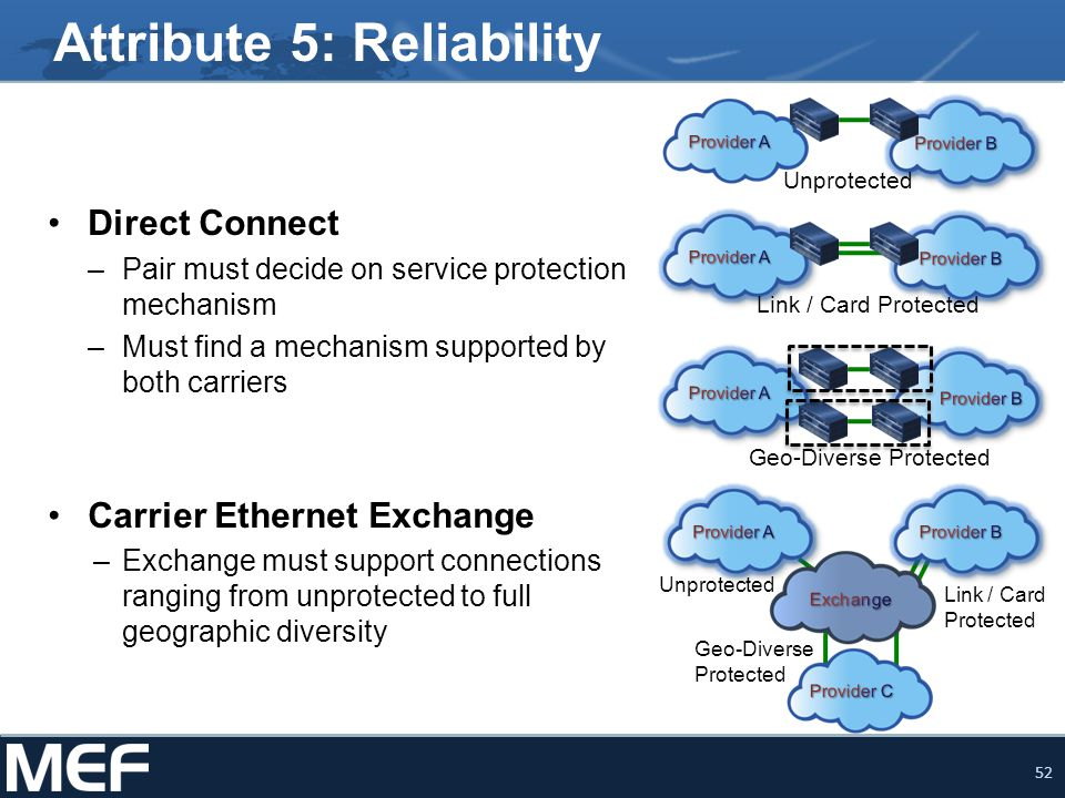 52 Attribute 5: Reliability Direct Connect –Pair must decide on service protection mechanism –Must find a mechanism supported by both carriers Carrier Ethernet Exchange –Exchange must support connections ranging from unprotected to full geographic diversity Unprotected Link / Card Protected Geo-Diverse Protected Unprotected Link / Card Protected Geo-Diverse Protected