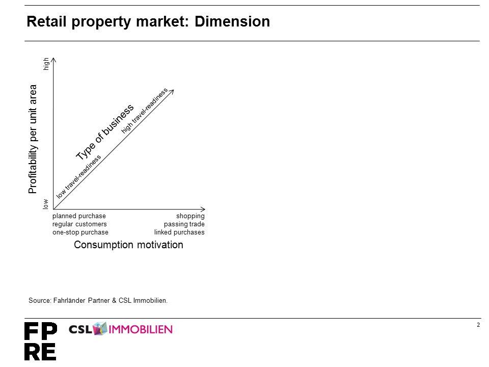 2 Retail property market: Dimension Source: Fahrländer Partner & CSL Immobilien.