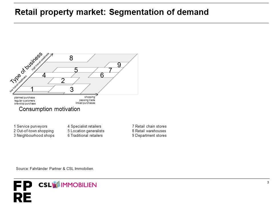 4 7 9 4 5 6 1 3 2 8 Type of business high travel-readiness low travel-readiness Retail property market: Segmentation of demand Source: Fahrländer Partner & CSL Immobilien.