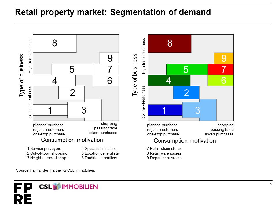 5 7 8 9 4 5 6 1 3 2 Consumption motivation Type of business High travel-readiness low travel-readiness 7 8 9 4 5 6 1 3 2 Retail property market: Segmentation of demand Source: Fahrländer Partner & CSL Immobilien.