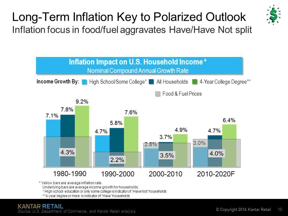 © Copyright 2014 Kantar Retail Inflation Impact on U.S.
